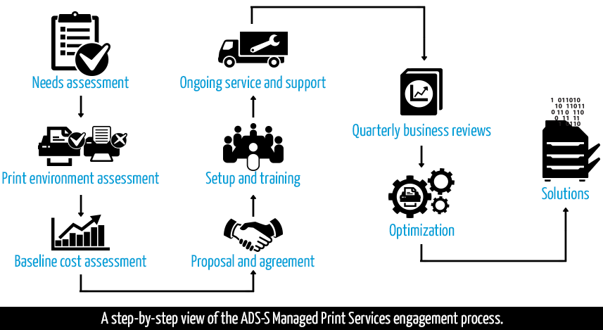ads-s-managed-print-assessment-service-engagment-process